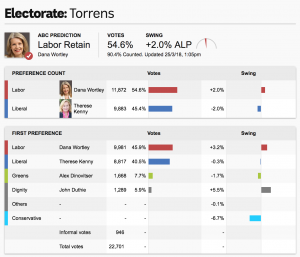 many stats that show the result in torrens - Dana Wortley
