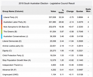 a list of results from the legislative council